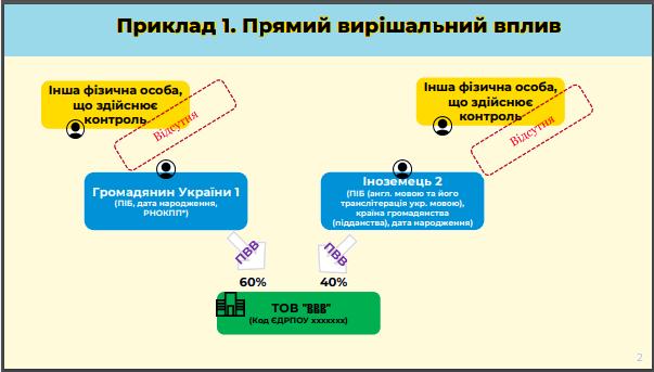 Бенефіціарні власники Структура власності